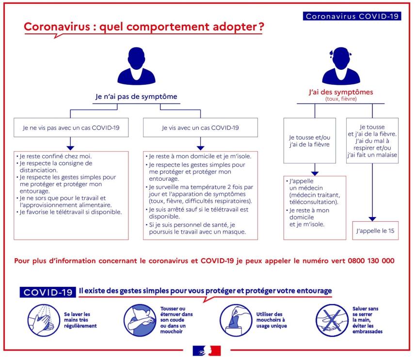 Coronavirus Informations Recommandations Et Mesures Sanitaires La Prefecture Et Les Services De L Etat En Region Bretagne