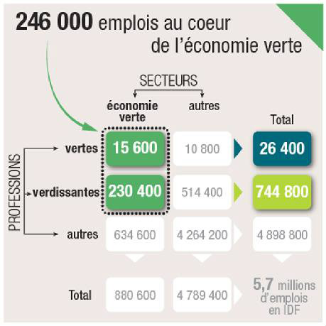 comprendre les emplois de l conomie verte en le de france la pr fecture et les services de l. Black Bedroom Furniture Sets. Home Design Ideas