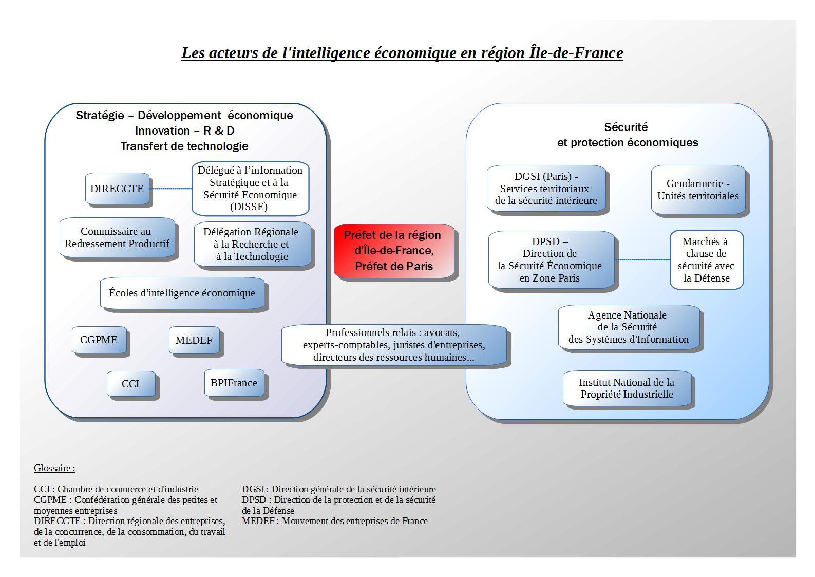 Cartographie de l 39 intelligence conomique en le de france - Taxe sur les bureaux en ile de france ...